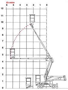 diagramme-nacelles-st-120